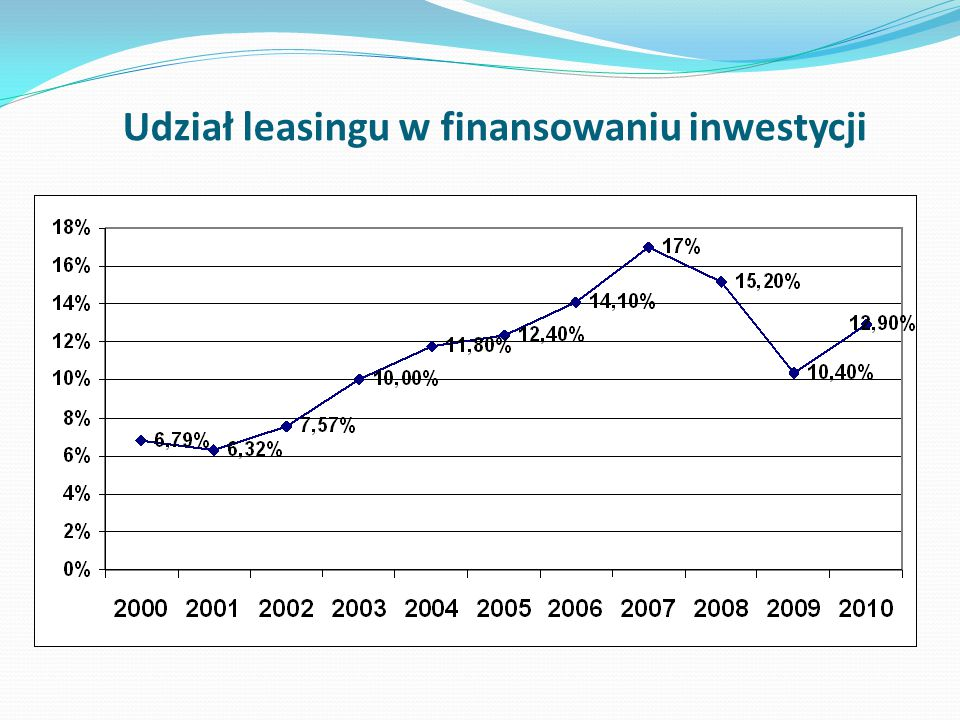 Udział leasingu w finansowaniu inwestycji