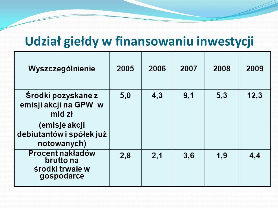 Udział giełdy w finansowaniu inwestycji Wyszczególnienie20052006200720082009 Środki pozyskane z emisji akcji na GPW w mld zł (emisje akcji debiutantów