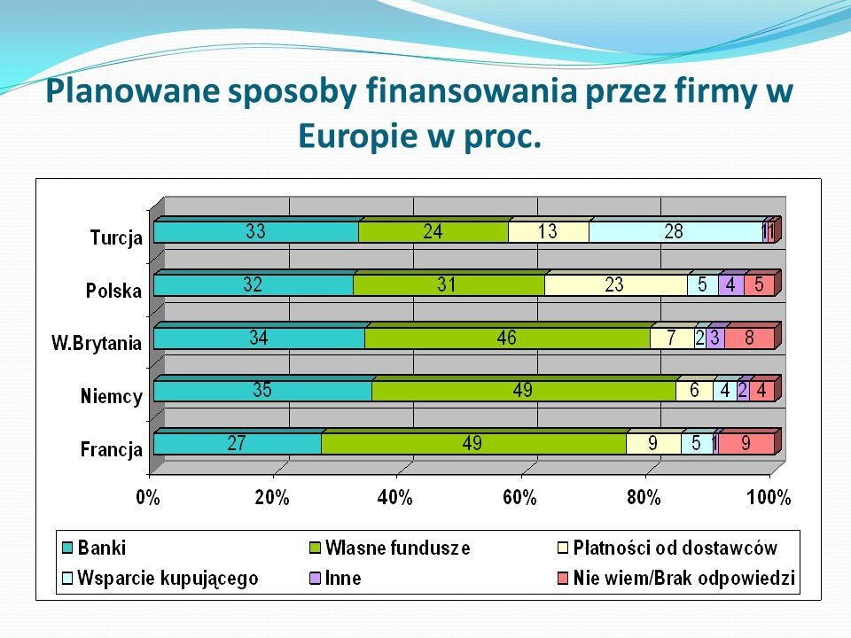Planowane sposoby finansowania przez firmy w Europie w proc.