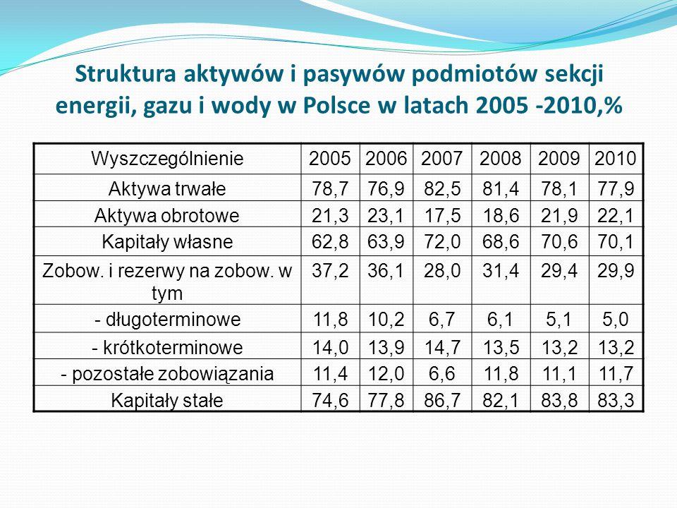 Struktura aktywów i pasywów podmiotów sekcji energii, gazu i wody w Polsce w latach 2005 -2010,% Wyszczególnienie200520062007200820092010 Aktywa trwał
