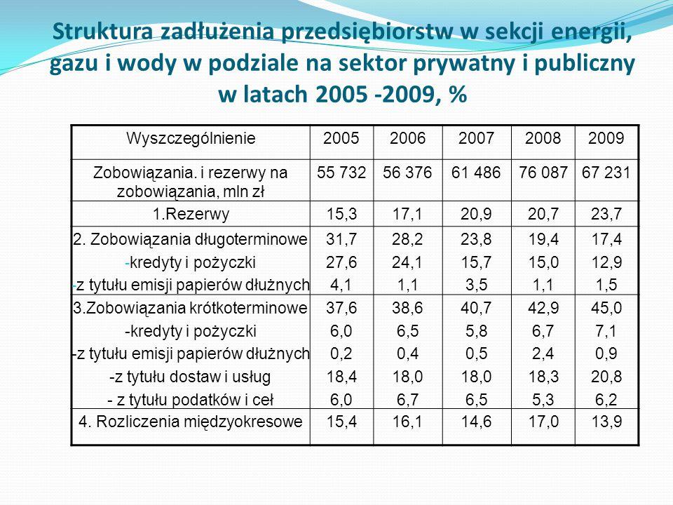 Struktura zadłużenia przedsiębiorstw w sekcji energii, gazu i wody w podziale na sektor prywatny i publiczny w latach 2005 -2009, % Wyszczególnienie20
