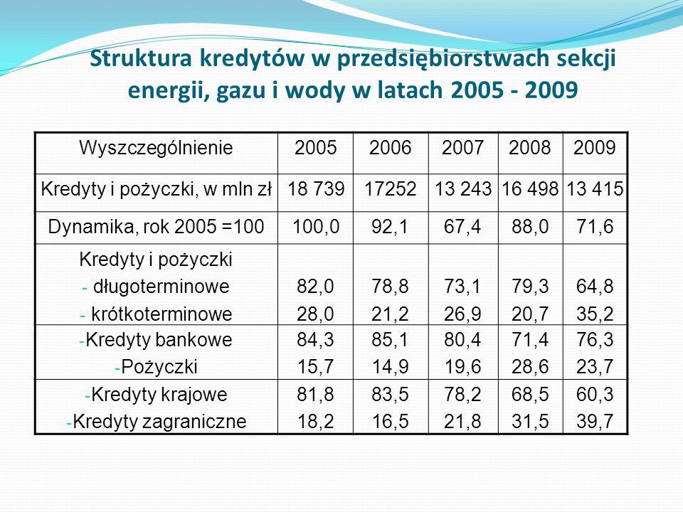 Struktura kredytów w przedsiębiorstwach sekcji energii, gazu i wody w latach 2005 - 2009 Wyszczególnienie20052006200720082009 Kredyty i pożyczki, w ml