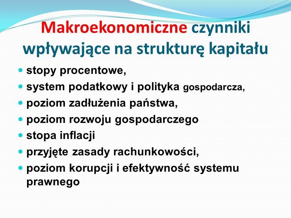 Makroekonomiczne czynniki wpływające na strukturę kapitału stopy procentowe, system podatkowy i polityka gospodarcza, poziom zadłużenia państwa, pozio
