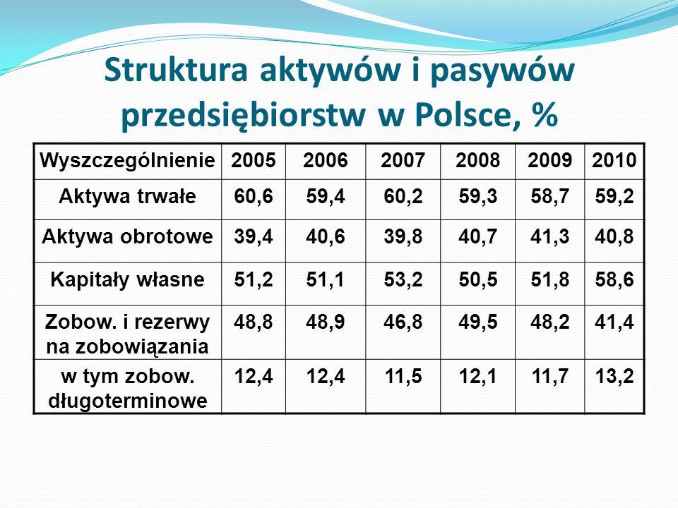 Struktura aktywów i pasywów przedsiębiorstw w Polsce, % Wyszczególnienie200520062007200820092010 Aktywa trwałe60,659,460,259,358,759,2 Aktywa obrotowe