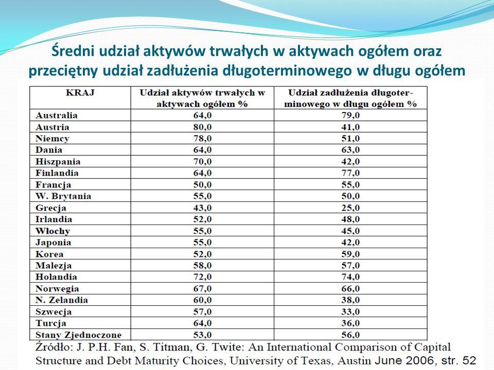 Źródła finansowania przedsiębiorstw niefinansowych w wybranych krajach europejskich w 2010 roku KrajUdział kapitału własnego Udział kapitału obcego Zmiana udziału kapitału własnego w latach 2008- 2010 Belgia6832+8,7 W.Brytania5545+7,8 Holandia5347+6,6 UE 275149+4,4 Strefa Euro50 +3,5 Polska58,650,5+8,1 Portugalia4753+1,3 Hiszpania4159+0,0 Grecja3367+2,4