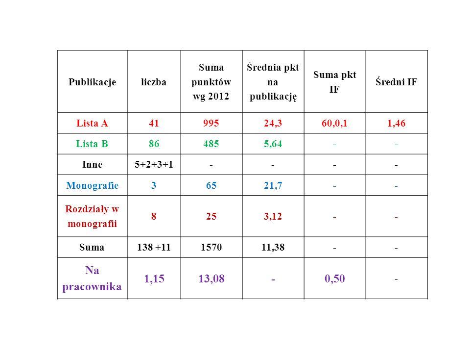 Publikacjeliczba Suma punktów wg 2012 Średnia pkt na publikację Suma pkt IF Średni IF Lista A4199524,360,0,11,46 Lista B864855,64-- Inne5+2+3+1---- Monografie36521,7-- Rozdziały w monografii 8253,12-- Suma138 +11157011,38-- Na pracownika 1,1513,08-0,50 -
