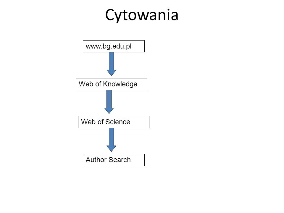Cytowania www.bg.edu.pl Web of Knowledge Web of Science Author Search