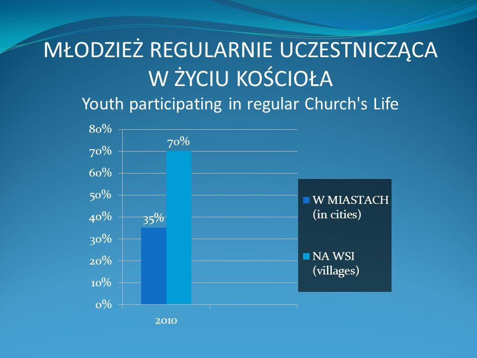 Młodzież przygotowywana do bierzmowania /Youth being prepared to Confirmation Sacrament/ Wałbrzych /our parish in Walbrzych/
