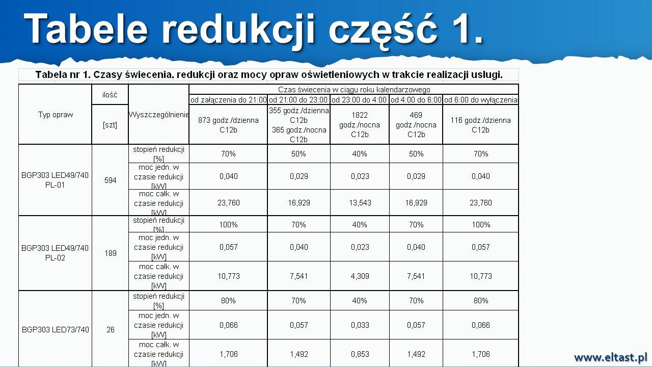 www.eltast.pl Tabele redukcji część 1.