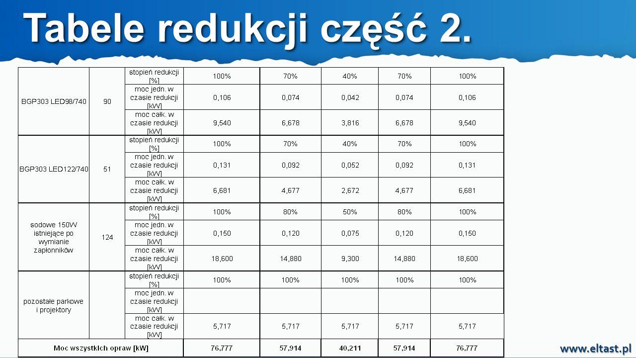 www.eltast.pl Tabele redukcji część 2.