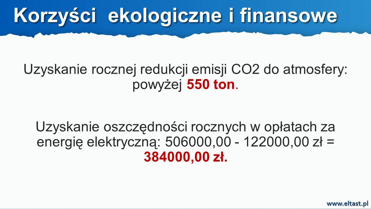 www.eltast.pl Korzyści ekologiczne i finansowe Uzyskanie rocznej redukcji emisji CO2 do atmosfery: powyżej 550 ton. Uzyskanie oszczędności rocznych w