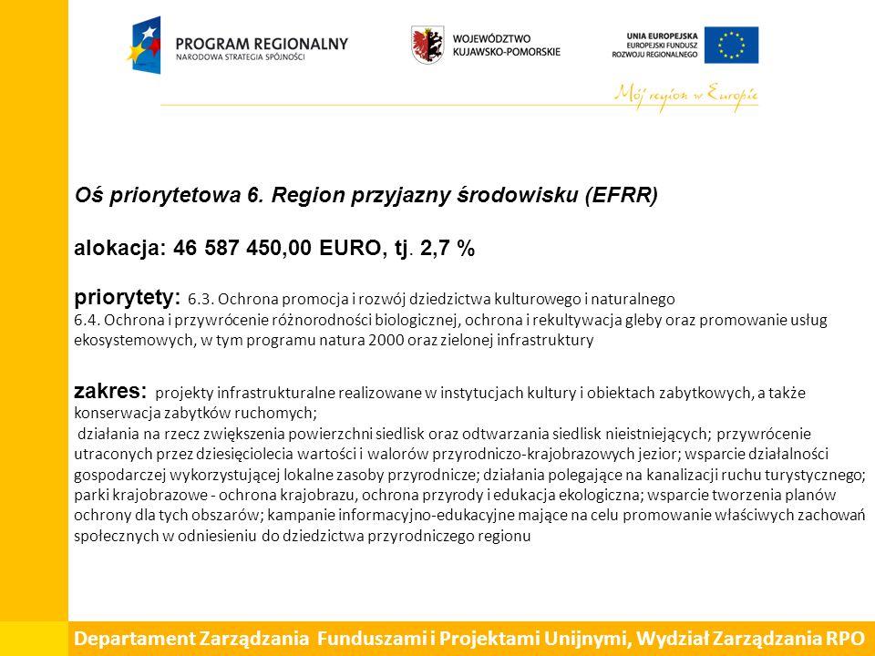 Oś priorytetowa 6. Region przyjazny środowisku (EFRR) alokacja: 46 587 450,00 EURO, tj.