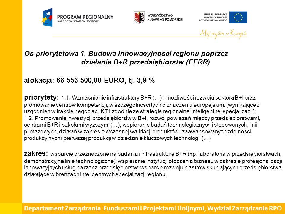 Departament Spraw Społecznych, Wydział Zarządzania EFS Oś priorytetowa 9 - Solidarne Społeczeństwo – wskaźniki c.d.