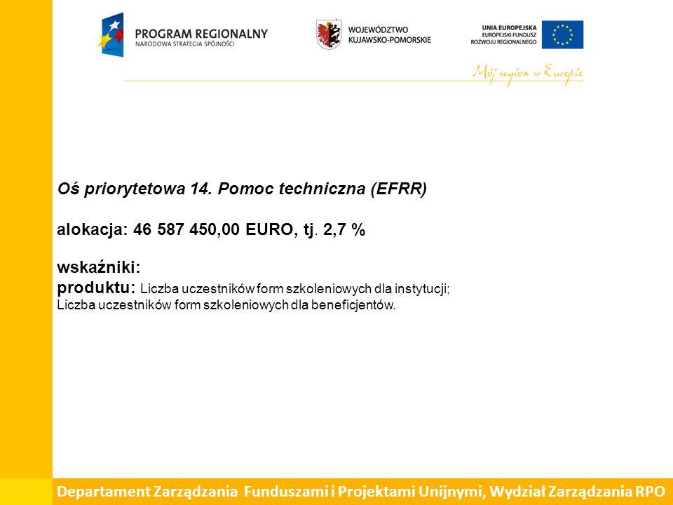 Oś priorytetowa 14. Pomoc techniczna (EFRR) alokacja: 46 587 450,00 EURO, tj.