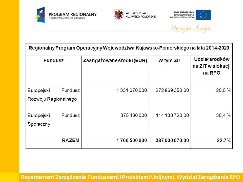 Departament Zarządzania Funduszami i Projektami Unijnymi, Wydział Zarządzania RPO Regionalny Program Operacyjny Województwa Kujawsko-Pomorskiego na lata 2014-2020 FunduszZaangażowane środki (EUR)W tym ZiT Udział środków na ZiT w alokacji na RPO Europejski Fundusz Rozwoju Regionalnego 1 331 070 000272 869 350,0020,5 % Europejski Fundusz Społeczny 375 430 000114 130 720,0030,4 % RAZEM1 706 500 000387 000 070,0022,7%