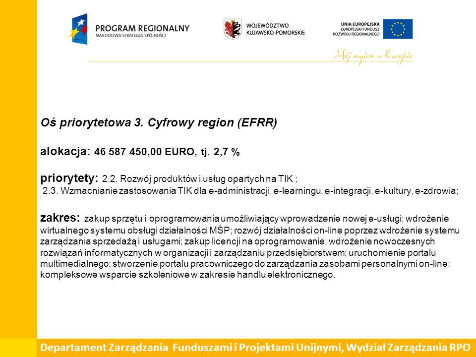 Oś priorytetowa 3. Cyfrowy region (EFRR) alokacja: 46 587 450,00 EURO, tj.