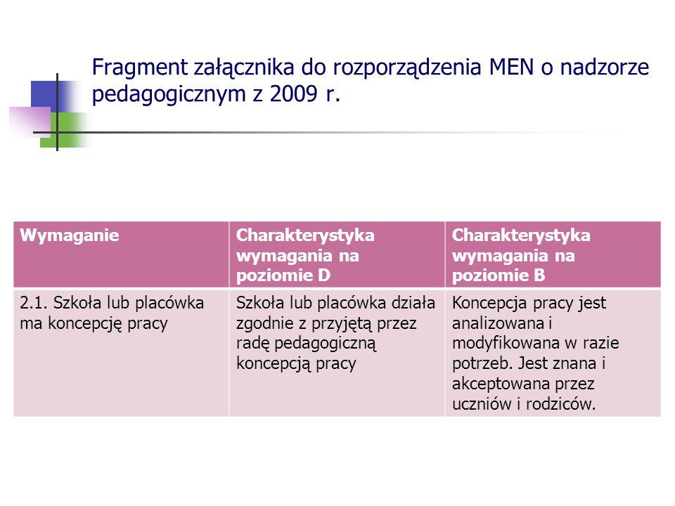 Fragment załącznika do rozporządzenia MEN o nadzorze pedagogicznym z 2009 r. WymaganieCharakterystyka wymagania na poziomie D Charakterystyka wymagani