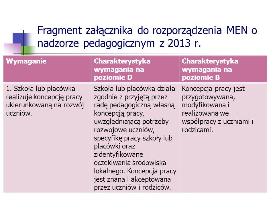 Fragment załącznika do rozporządzenia MEN o nadzorze pedagogicznym z 2013 r. WymaganieCharakterystyka wymagania na poziomie D Charakterystyka wymagani