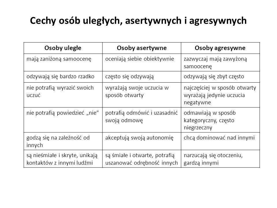 Cechy osób uległych, asertywnych i agresywnych Osoby uległeOsoby asertywneOsoby agresywne mają zaniżoną samoocenęoceniają siebie obiektywniezazwyczaj