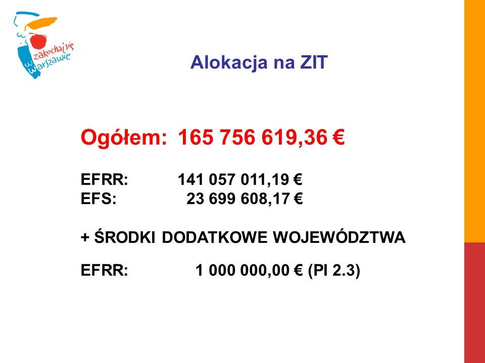 Ogółem:165 756 619,36 € EFRR:141 057 011,19 € EFS:023 699 608,17 € + ŚRODKI DODATKOWE WOJEWÓDZTWA EFRR: 1 000 000,00 € (PI 2.3) Alokacja na ZIT