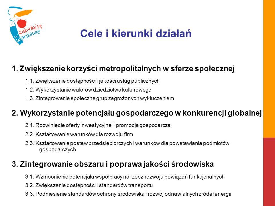 Cele i kierunki działań 1.Zwiększenie korzyści metropolitalnych w sferze społecznej 1.1. Zwiększenie dostępności i jakości usług publicznych 1.2. Wyko