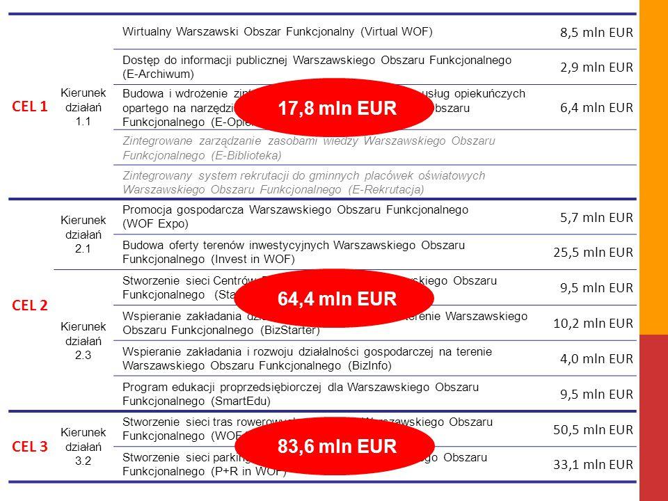 CEL 1 Kierunek działań 1.1 Wirtualny Warszawski Obszar Funkcjonalny (Virtual WOF) 8,5 mln EUR Dostęp do informacji publicznej Warszawskiego Obszaru Fu