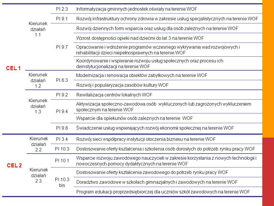 CEL 1 Kierunek działań 1.1 PI 2.3Informatyzacja gminnych jednostek oświaty na terenie WOF PI 9.1Rozwój infrastruktury ochrony zdrowia w zakresie usług