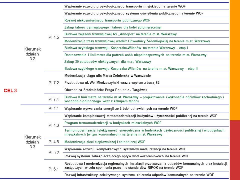 CEL 3 Kierunek działań 3.2 PI 4.5 Wspieranie rozwoju proekologicznego transportu miejskiego na terenie WOF Wspieranie rozwoju proekologicznego systemu