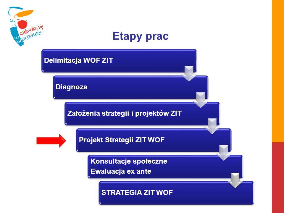 STRATEGIA ZIT WOF Etapy prac Delimitacja WOF ZITDiagnozaZałożenia strategii i projektów ZITProjekt Strategii ZIT WOF Konsultacje społeczne Ewaluacja e