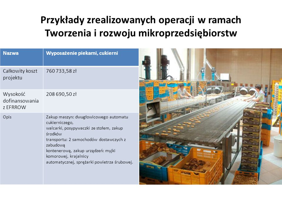 Przykłady zrealizowanych operacji w ramach Tworzenia i rozwoju mikroprzedsiębiorstw NazwaWyposażenie piekarni, cukierni Całkowity koszt projektu 760 7