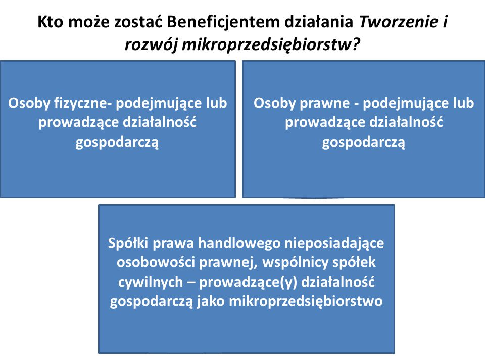 Osoba fizyczna Osoba fizyczna może ubiegać się o pomoc, jeżeli: podejmuje albo wykonuje we własnym imieniu działalność gospodarczą jako mikroprzedsiębiorca w zakresie: określonym w Załączniku Nr 1 do rozporządzenia Ministra Rolnictwa i Rozwoju Wsi dla działania 312, podlegającą przepisom o swobodzie działalności gospodarczej albo przepisom o systemie oświaty, albo wytwarzania produktów energetycznych z biomasy jest obywatelem państwa członkowskiego Unii Europejskiej, jest pełnoletnia, nie podlega przepisom o ubezpieczeniu społecznym rolników w pełnym zakresie, ma miejsce zamieszkania w miejscowości należącej do gminy: - wiejskiej, lub - miejsko-wiejskiej, z wyłączeniem miast liczących powyżej 20 tys.