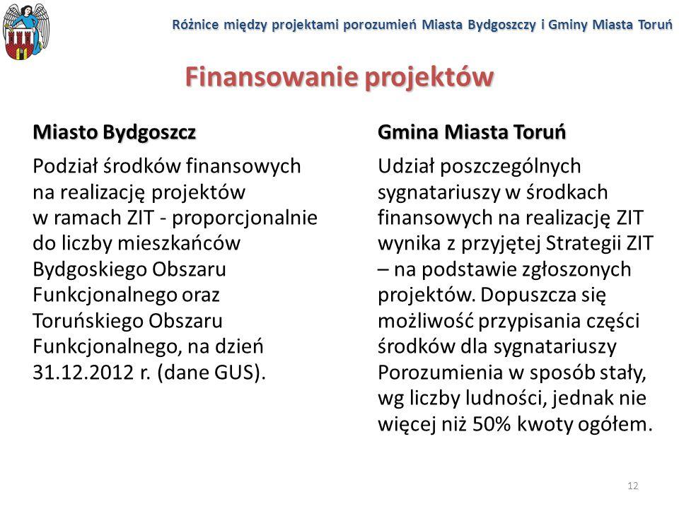 12 Finansowanie projektów Miasto Bydgoszcz Podział środków finansowych na realizację projektów w ramach ZIT - proporcjonalnie do liczby mieszkańców By