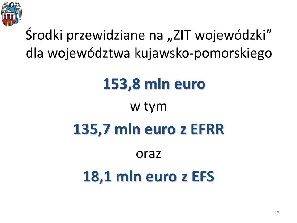 """17 Środki przewidziane na """"ZIT wojewódzki"""" dla województwa kujawsko-pomorskiego 153,8 mln euro w tym 135,7 mln euro z EFRR oraz 18,1 mln euro z EFS"""