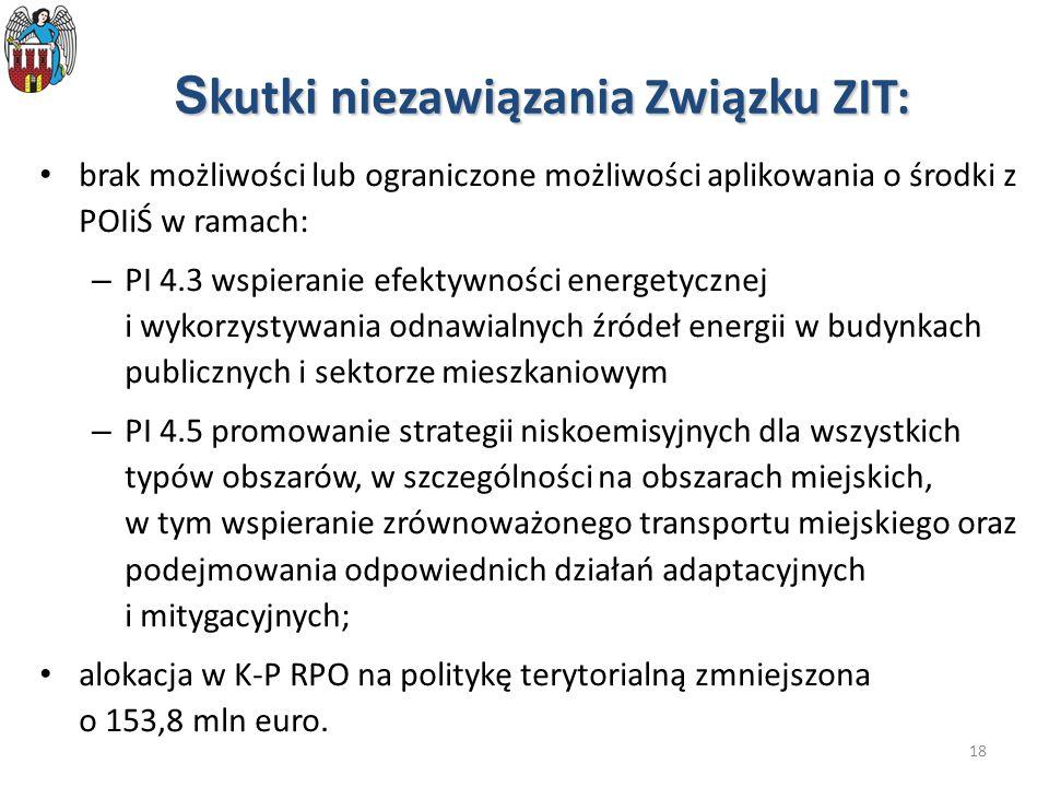 18 S kutki niezawiązania Związku ZIT: brak możliwości lub ograniczone możliwości aplikowania o środki z POIiŚ w ramach: – PI 4.3 wspieranie efektywności energetycznej i wykorzystywania odnawialnych źródeł energii w budynkach publicznych i sektorze mieszkaniowym – PI 4.5 promowanie strategii niskoemisyjnych dla wszystkich typów obszarów, w szczególności na obszarach miejskich, w tym wspieranie zrównoważonego transportu miejskiego oraz podejmowania odpowiednich działań adaptacyjnych i mitygacyjnych; alokacja w K-P RPO na politykę terytorialną zmniejszona o 153,8 mln euro.