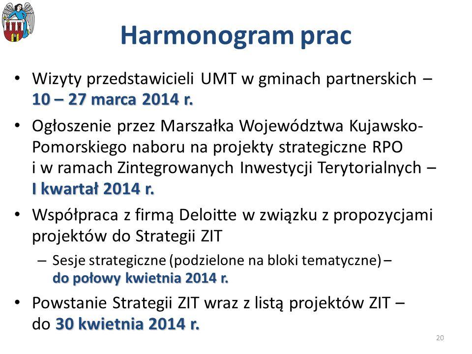 20 Harmonogram prac 10 – 27 marca 2014 r. Wizyty przedstawicieli UMT w gminach partnerskich – 10 – 27 marca 2014 r. I kwartał 2014 r. Ogłoszenie przez