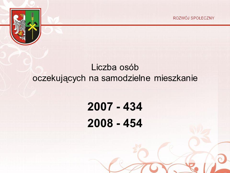 Liczba osób oczekujących na samodzielne mieszkanie 2007 - 434 2008 - 454 ROZWÓJ SPOŁECZNY