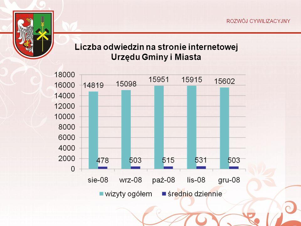 Liczba odwiedzin na stronie internetowej Urzędu Gminy i Miasta ROZWÓJ CYWILIZACYJNY