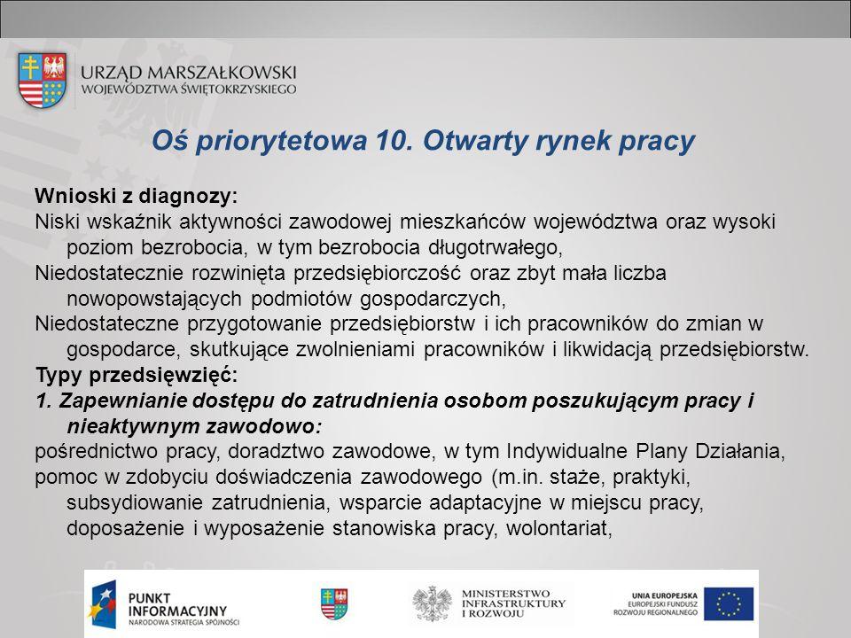 Oś priorytetowa 10. Otwarty rynek pracy Wnioski z diagnozy: Niski wskaźnik aktywności zawodowej mieszkańców województwa oraz wysoki poziom bezrobocia,