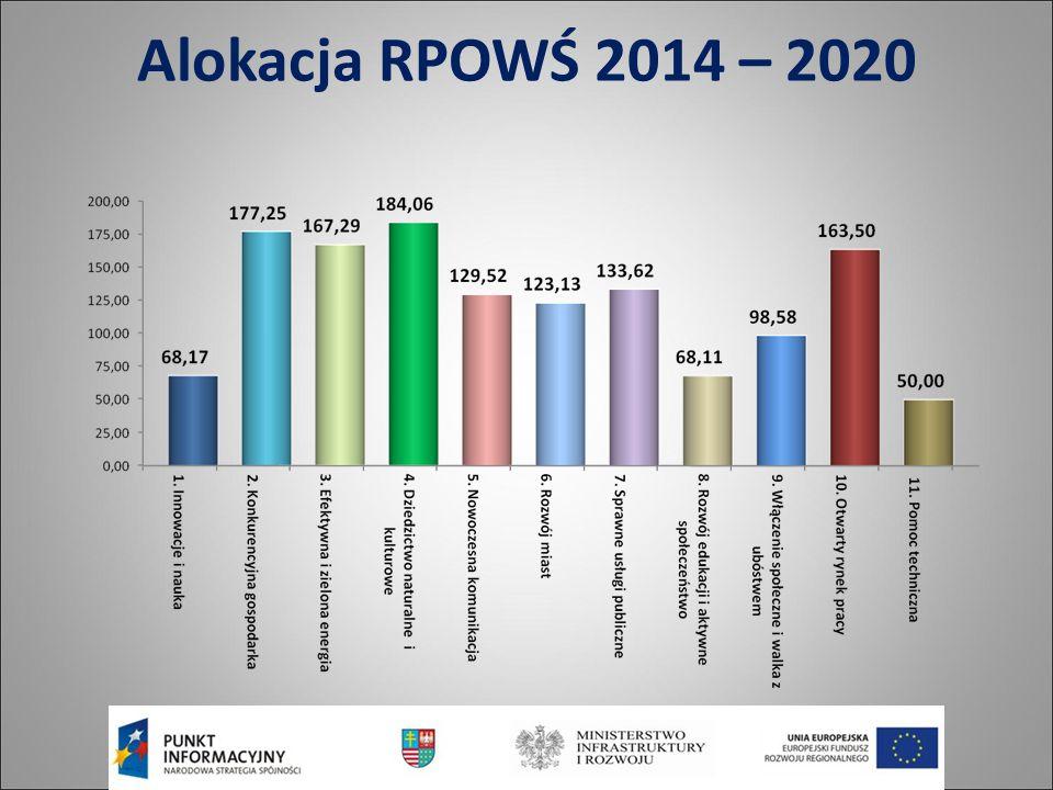 Alokacja RPOWŚ 2014 – 2020