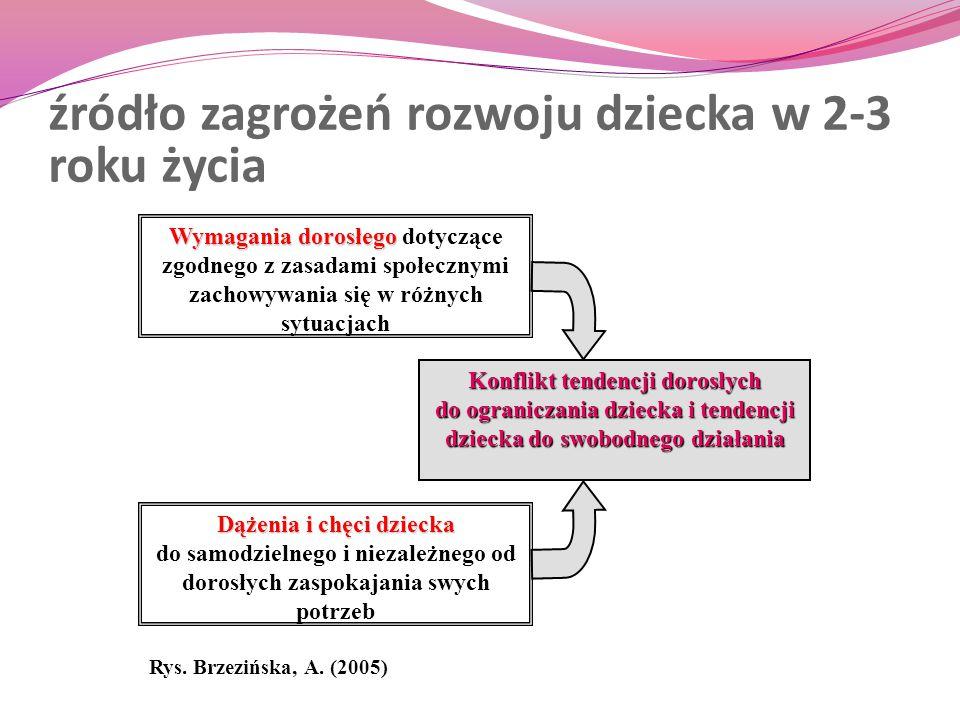 źródło zagrożeń rozwoju dziecka w 2-3 roku życia Rys. Brzezińska, A. (2005) Wymagania dorosłego Wymagania dorosłego dotyczące zgodnego z zasadami społ