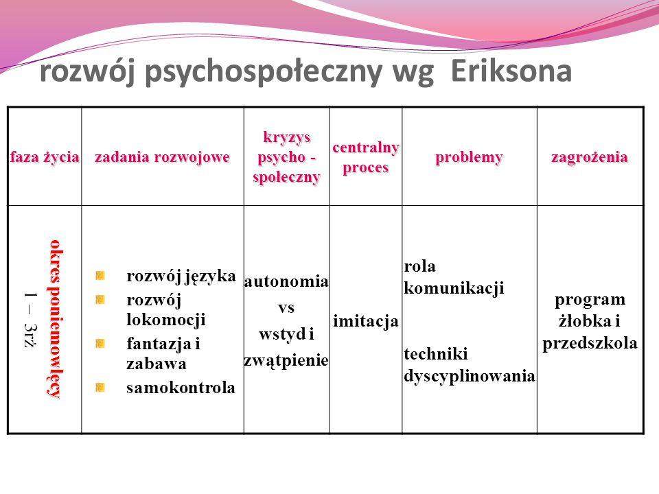 faza życia zadania rozwojowe kryzys psycho - społeczny centralny proces problemyzagrożenia okres poniemowlęcy 1 – 3rż rozwój języka rozwój lokomocji f