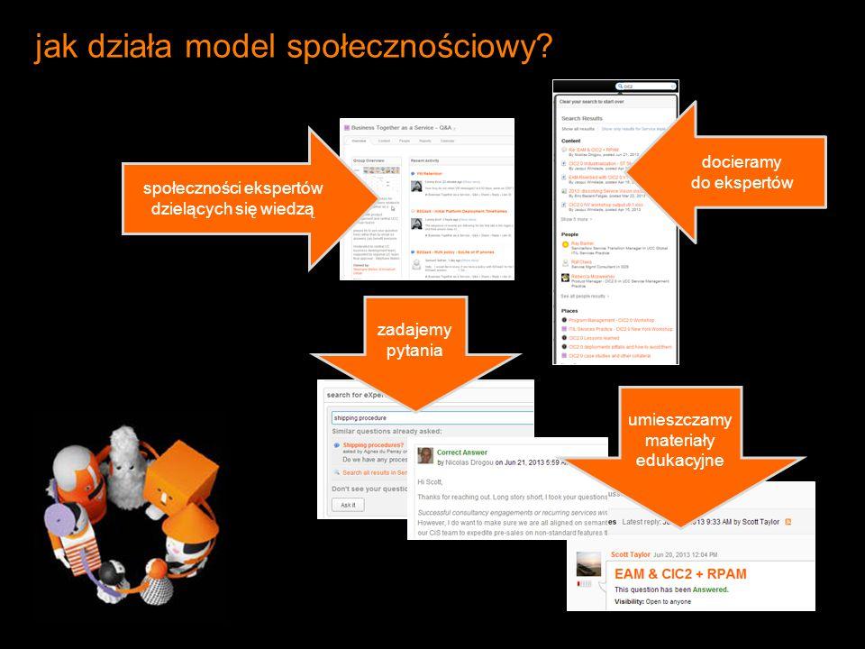 jak działa model społecznościowy? docieramy do ekspertów zadajemy pytania umieszczamy materiały edukacyjne społeczności ekspertów dzielących się wiedz