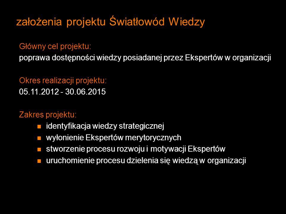 założenia projektu Światłowód Wiedzy Główny cel projektu: poprawa dostępności wiedzy posiadanej przez Ekspertów w organizacji Okres realizacji projekt