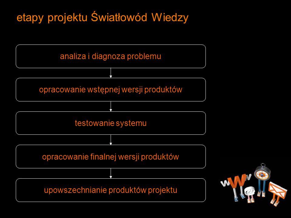 etapy projektu Światłowód Wiedzy analiza i diagnoza problemu opracowanie wstępnej wersji produktów testowanie systemu opracowanie finalnej wersji prod