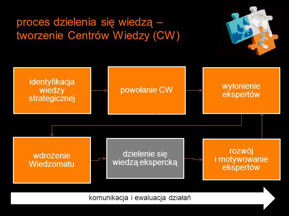 proces dzielenia się wiedzą – tworzenie Centrów Wiedzy (CW) komunikacja komunikacja i ewaluacja działań identyfikacja wiedzy strategicznej powołanie C