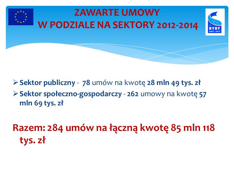 ZAWARTE UMOWY W PODZIALE NA SEKTORY 2012-2014  Sektor publiczny - 78 umów na kwotę 28 mln 49 tys.