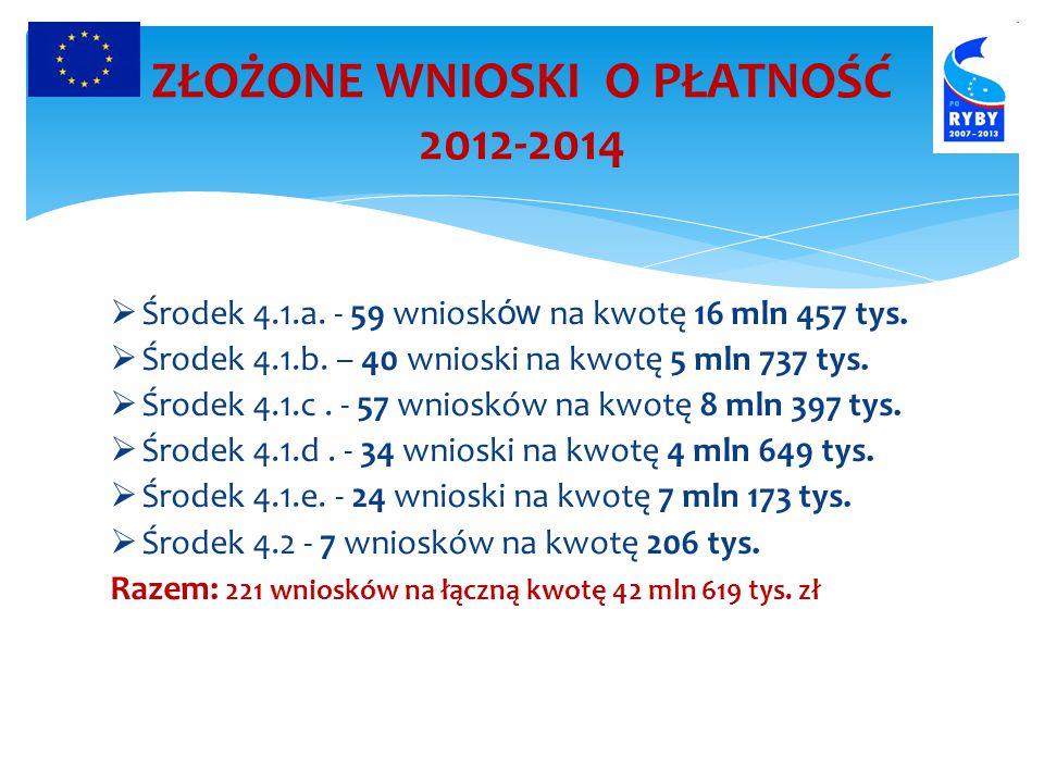 ZŁOŻONE WNIOSKI O PŁATNOŚĆ 2012-2014  Środek 4.1.a.