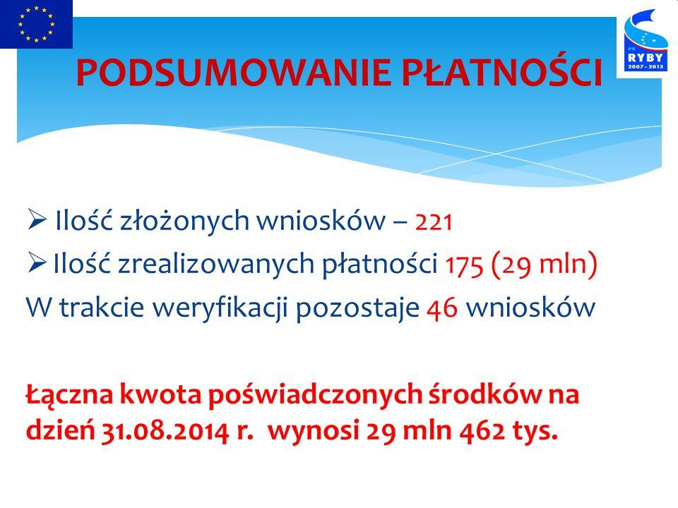 Ilość złożonych wniosków – 221  Ilość zrealizowanych płatności 175 (29 mln) W trakcie weryfikacji pozostaje 46 wniosków Łączna kwota poświadczonych środków na dzień 31.08.2014 r.