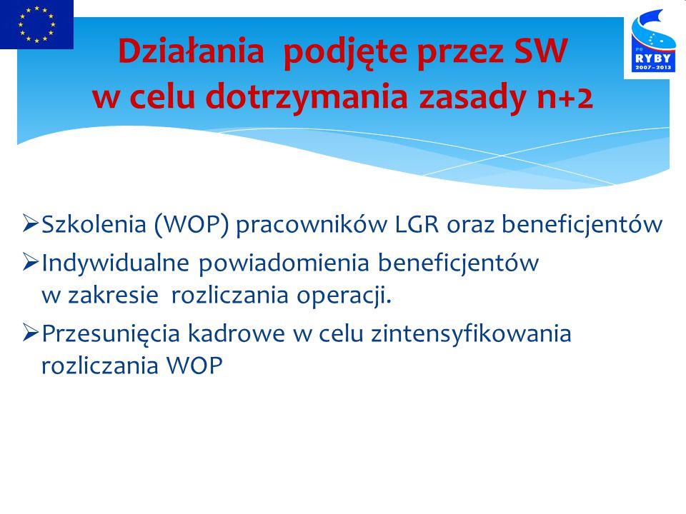 Szkolenia (WOP) pracowników LGR oraz beneficjentów  Indywidualne powiadomienia beneficjentów w zakresie rozliczania operacji.