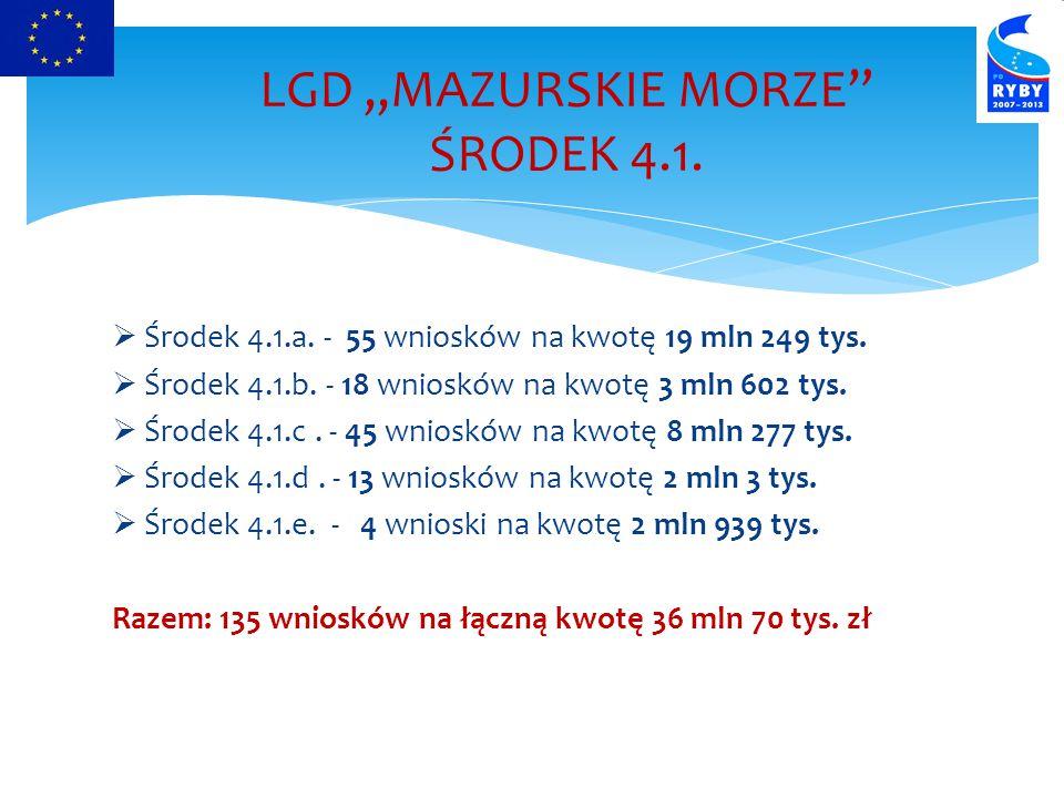  Środek 4.1.a.- 55 wniosków na kwotę 19 mln 249 tys.